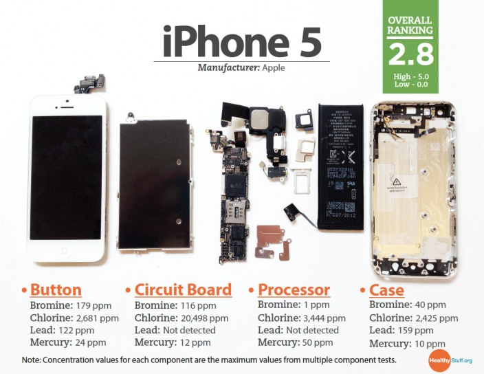 iPhone5 ติดอันดับสมาร์ทโฟนที่มีสารพิษน้อยที่สุด